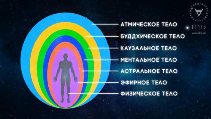 Семь тонких тел человека