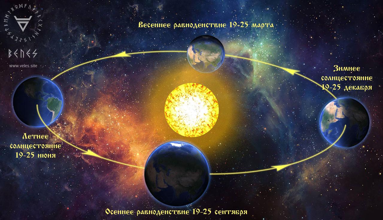 Календарь Славянских праздников и Языческих обрядов