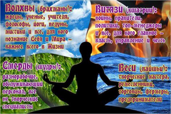 Касты и сословия Славяно-Ариев