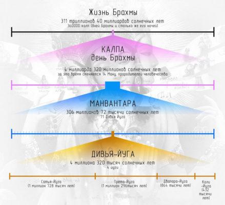 Четыре цикла времени: Сатья-юга, Трета-юга, Двапара-юга, Кали-юга